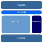 Come e perchè suddividere un sito creando un file per ogni sezione